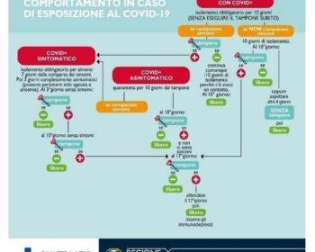Modalità di comportamento in caso di esposizione al Covid-19